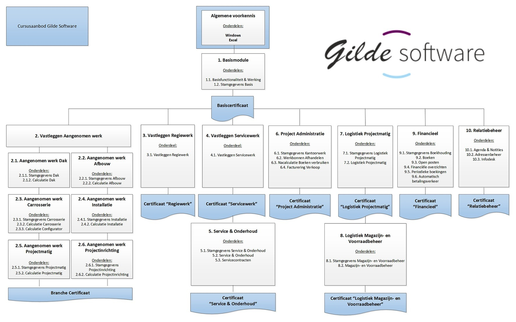 Cursusaanbod - Gilde Software